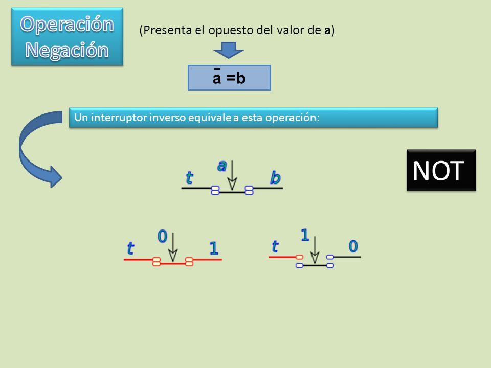 NOT Operación Negación a =b (Presenta el opuesto del valor de a) _