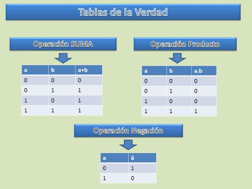 Tablas de la Verdad Operación SUMA Operación Producto