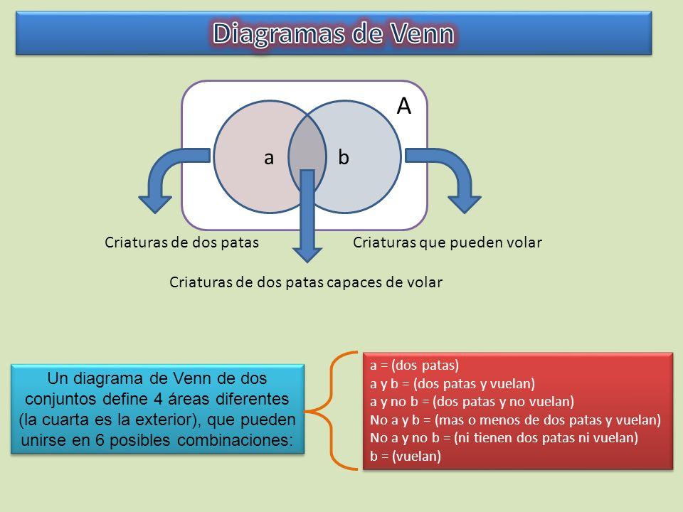 Diagramas de Venn A a b Criaturas de dos patas