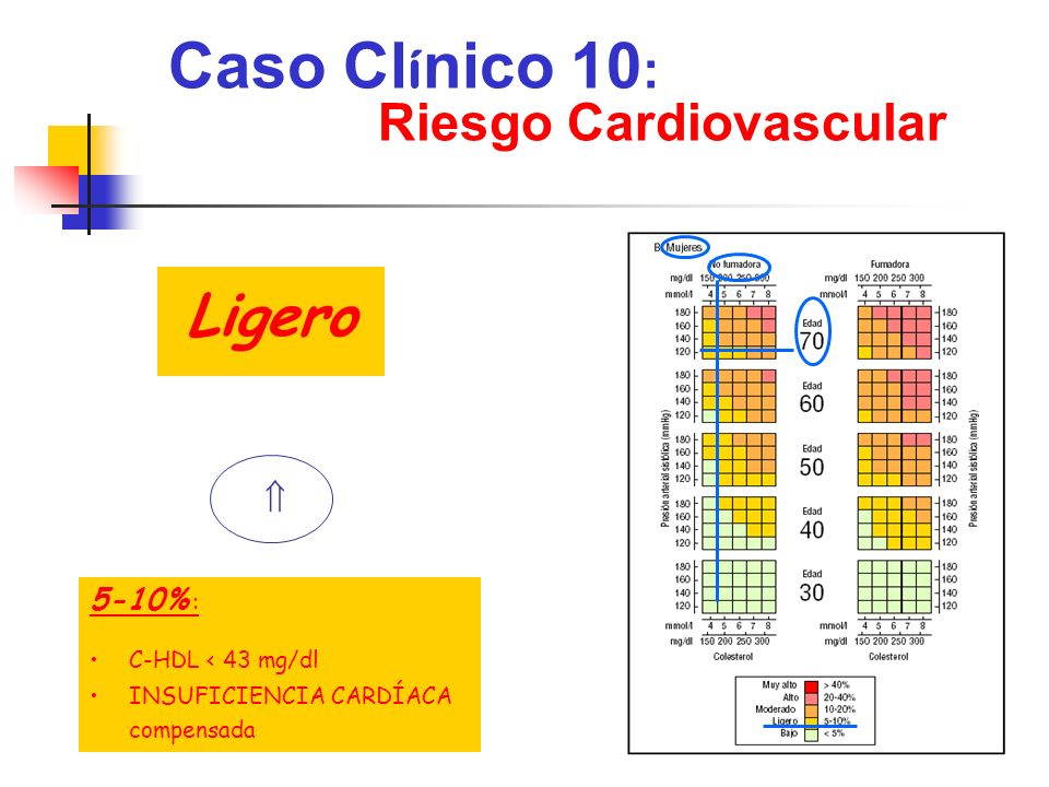 Caso Clínico 10: Ligero Riesgo Cardiovascular  5-10% :