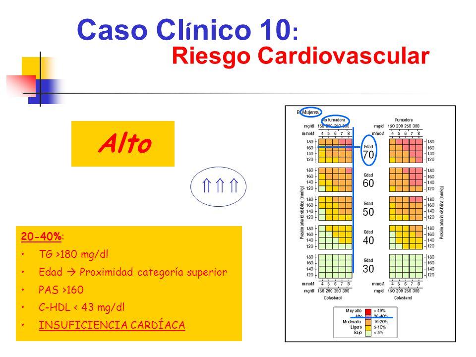 Caso Clínico 10: Alto Riesgo Cardiovascular    20-40%:
