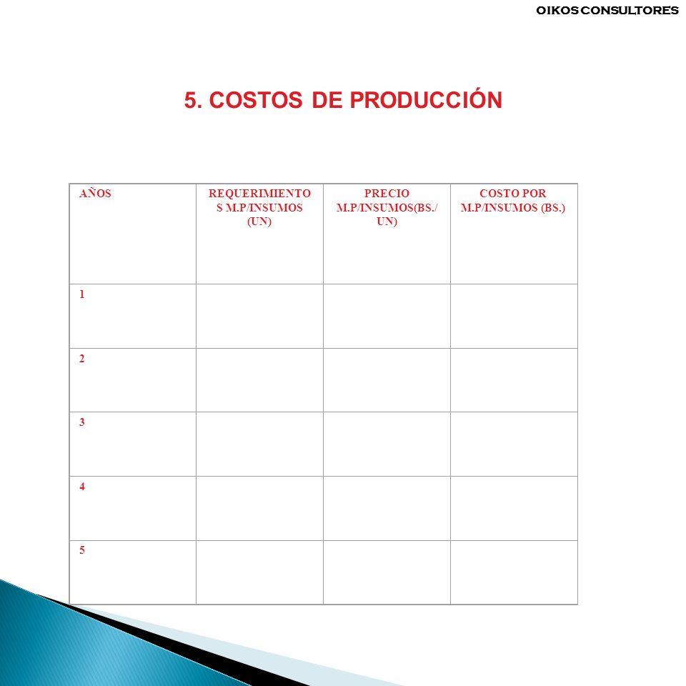 5. COSTOS DE PRODUCCIÓN OIKOS CONSULTORES AÑOS