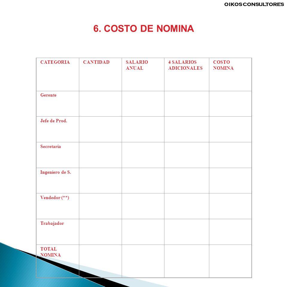 6. COSTO DE NOMINA OIKOS CONSULTORES CATEGORIA CANTIDAD SALARIO ANUAL