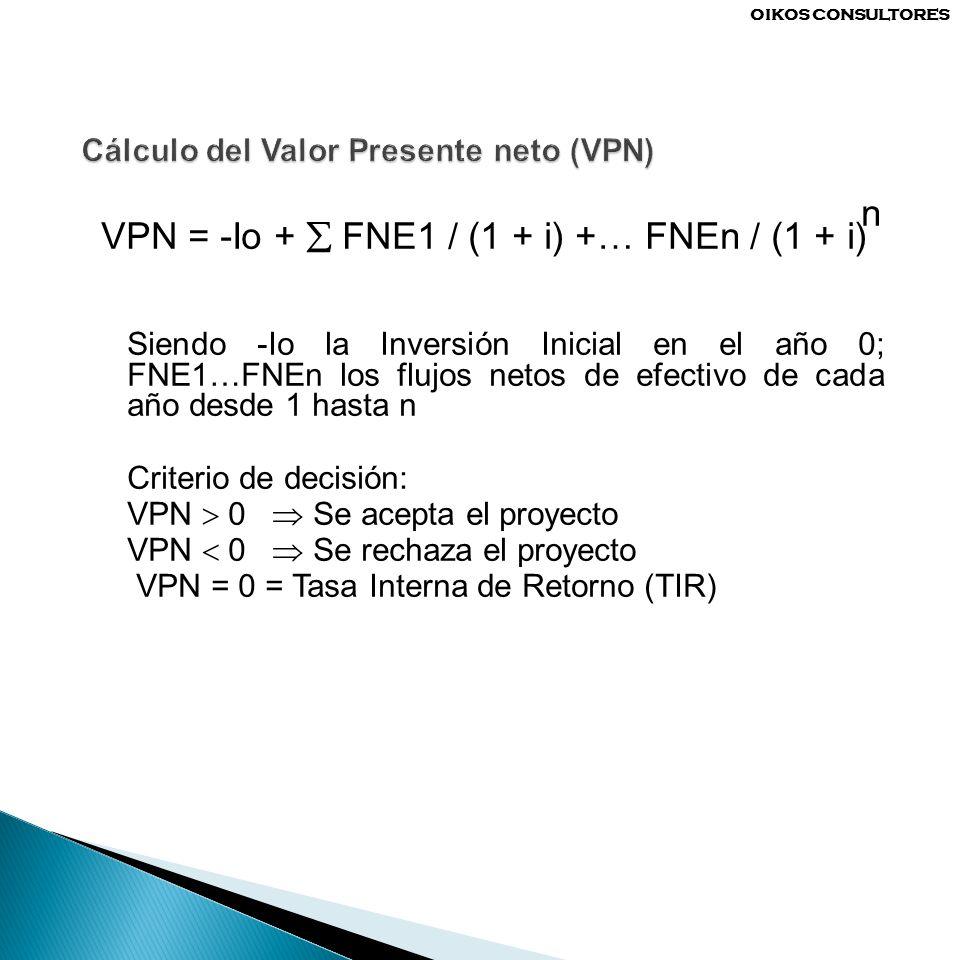 Cálculo del Valor Presente neto (VPN)