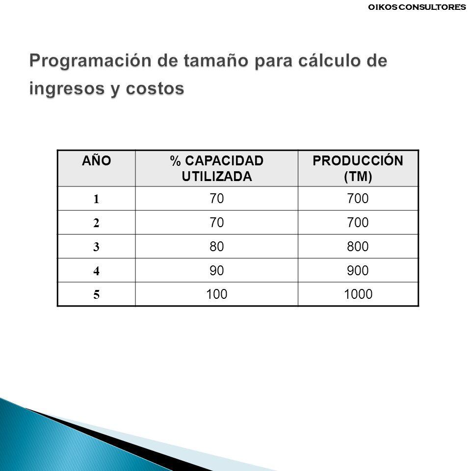 Programación de tamaño para cálculo de ingresos y costos