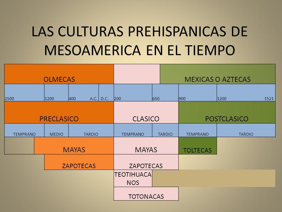 LAS CULTURAS PREHISPANICAS DE MESOAMERICA EN EL TIEMPO