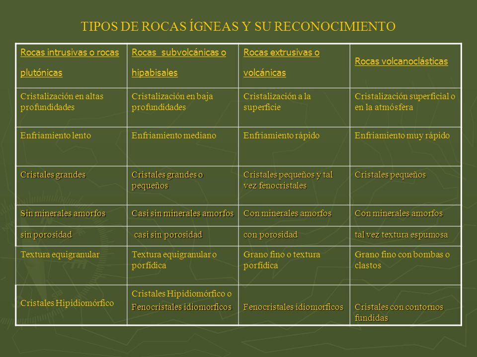 TIPOS DE ROCAS ÍGNEAS Y SU RECONOCIMIENTO
