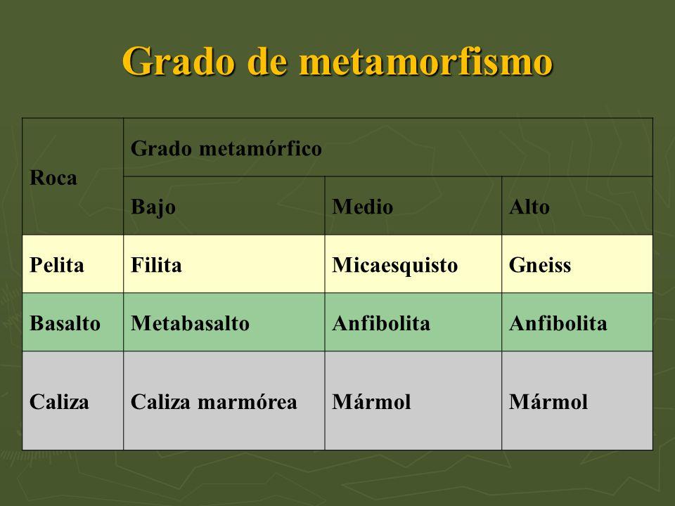 Grado de metamorfismo Roca Grado metamórfico Bajo Medio Alto Pelita