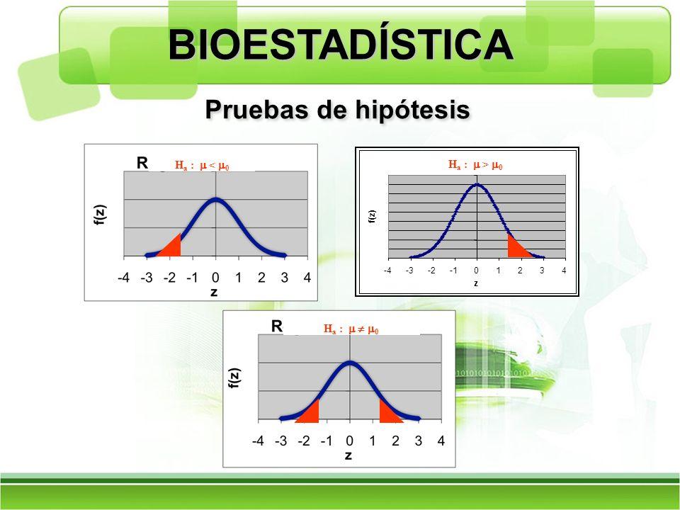 BIOESTADÍSTICA Pruebas de hipótesis Ha : m < m0 Ha : m > m0