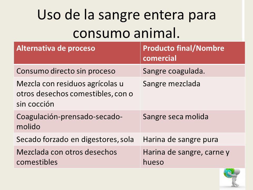 Uso de la sangre entera para consumo animal.