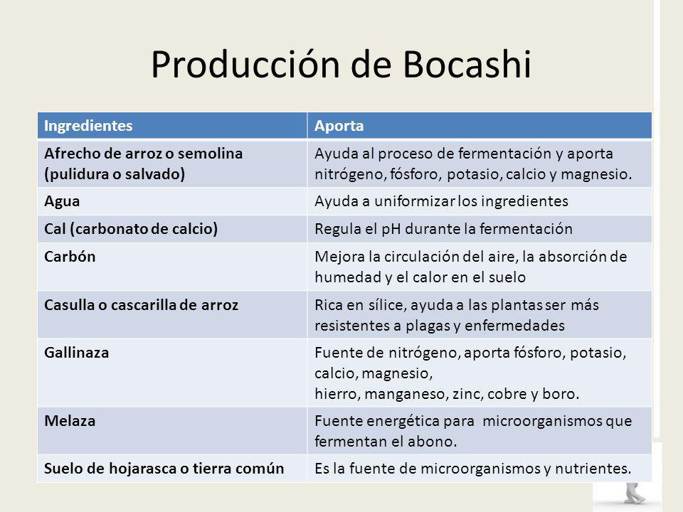 Producción de Bocashi Ingredientes Aporta