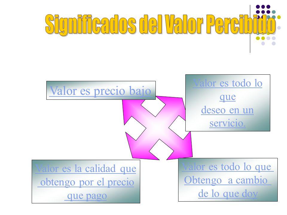 Significados del Valor Percibido