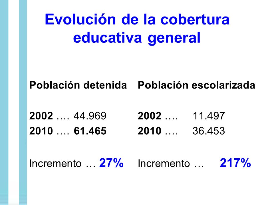 Evolución de la cobertura educativa general