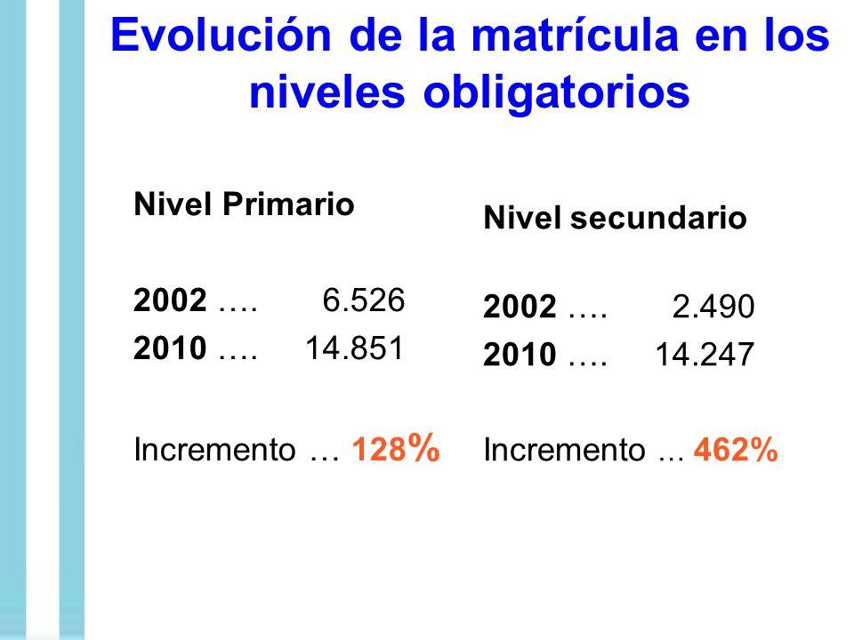Evolución de la matrícula en los niveles obligatorios