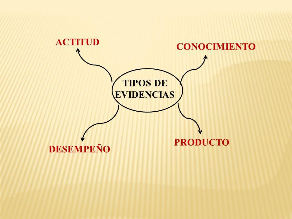 ACTITUD CONOCIMIENTO TIPOS DE EVIDENCIAS PRODUCTO DESEMPEÑO