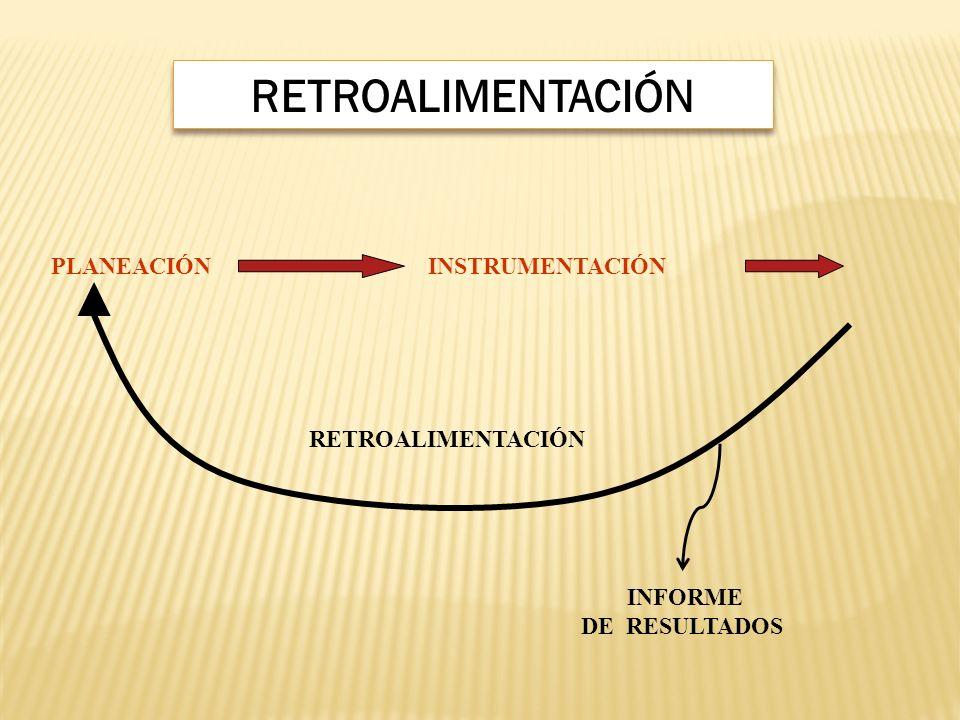 RETROALIMENTACIÓN PLANEACIÓN INSTRUMENTACIÓN RETROALIMENTACIÓN INFORME