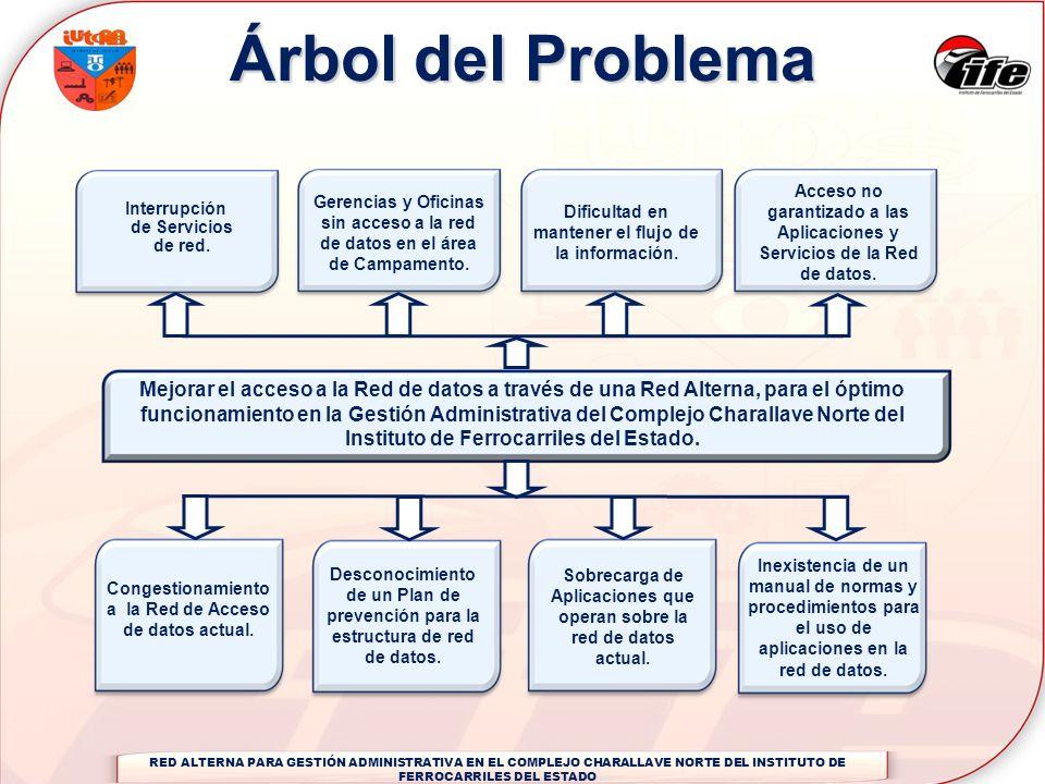 Árbol del ProblemaAcceso no garantizado a las Aplicaciones y Servicios de la Red de datos.