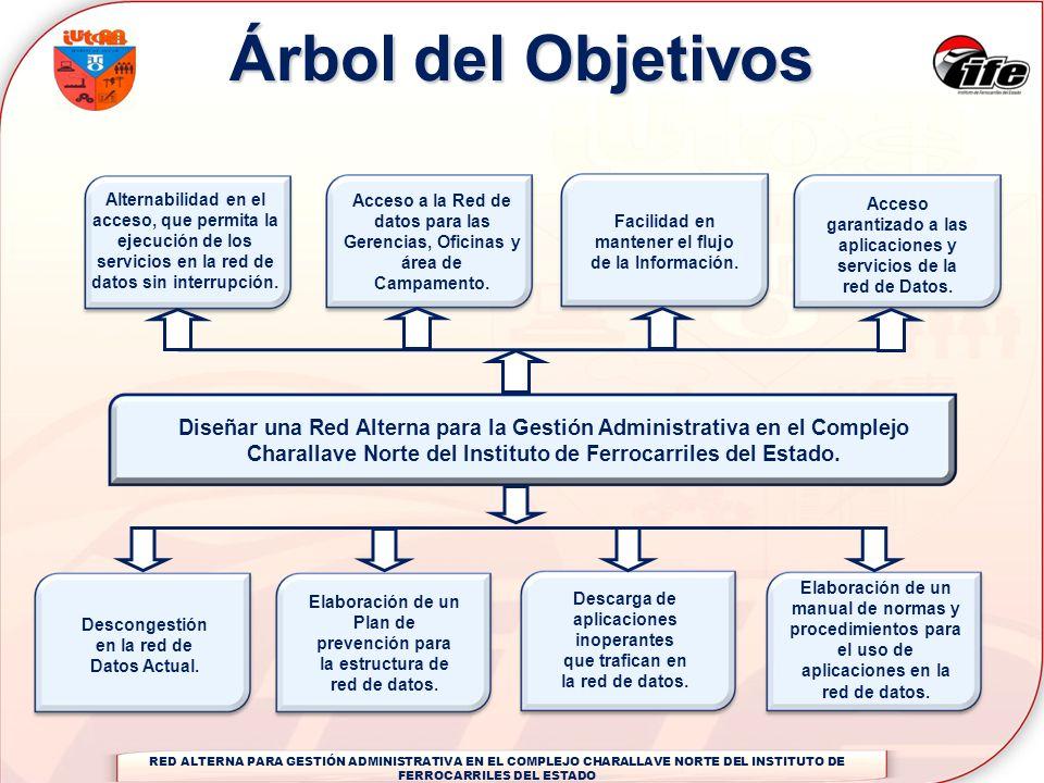 Árbol del ObjetivosAlternabilidad en el acceso, que permita la ejecución de los servicios en la red de datos sin interrupción.