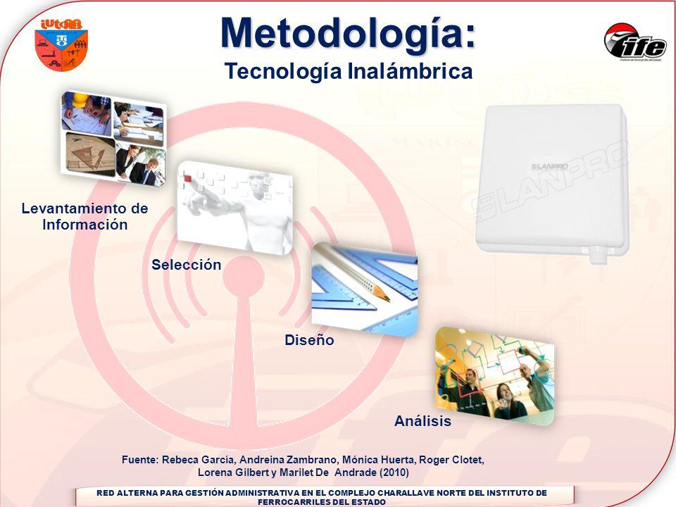 Metodología: Tecnología Inalámbrica Levantamiento de Información