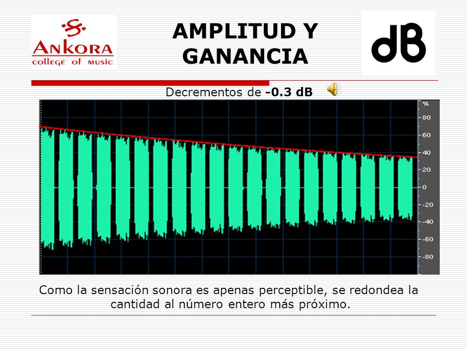AMPLITUD Y GANANCIA Decrementos de -0.3 dB