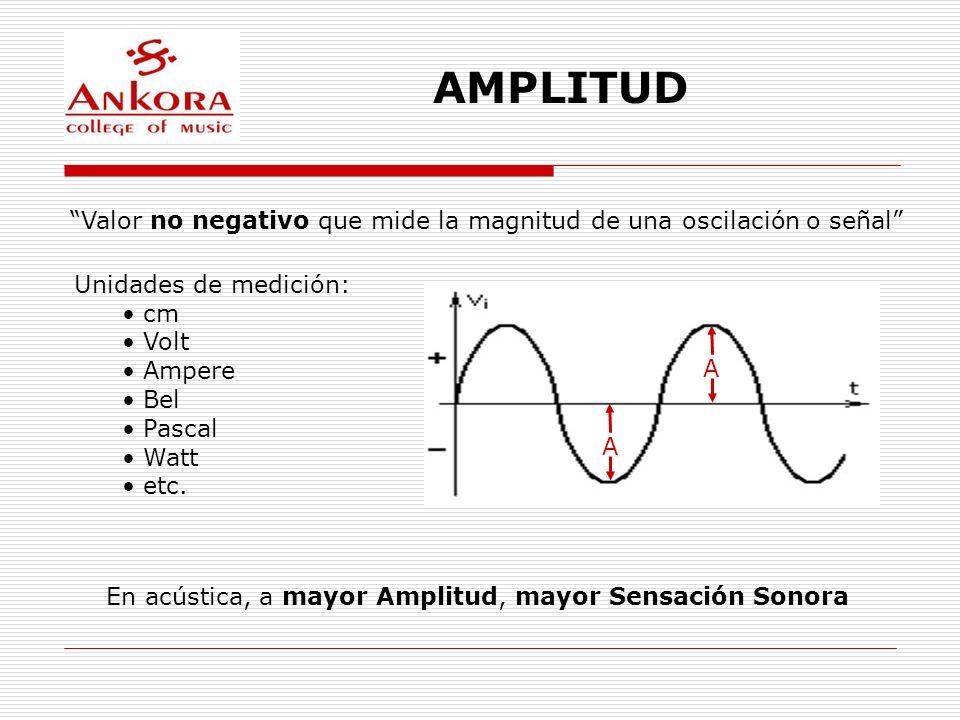 AMPLITUD Valor no negativo que mide la magnitud de una oscilación o señal Unidades de medición: cm.
