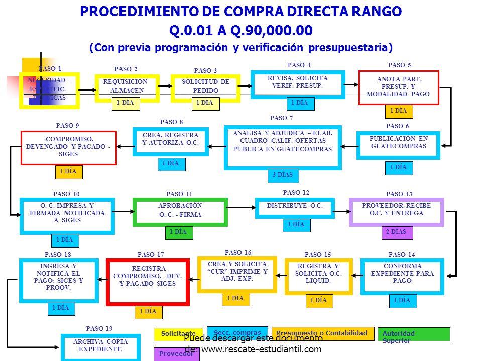 PROCEDIMIENTO DE COMPRA DIRECTA RANGO Q.0.01 A Q.90,000.00