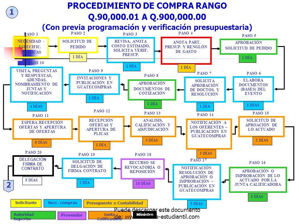 PROCEDIMIENTO DE COMPRA RANGO Q.90,000.01 A Q.900,000.00