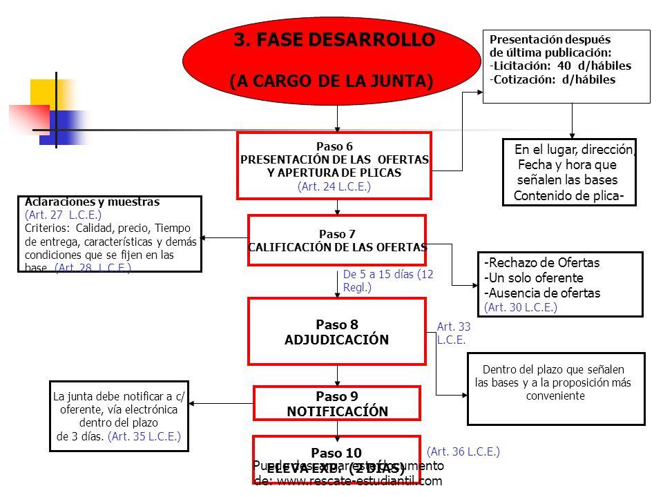 PRESENTACIÓN DE LAS OFERTAS CALIFICACIÓN DE LAS OFERTAS
