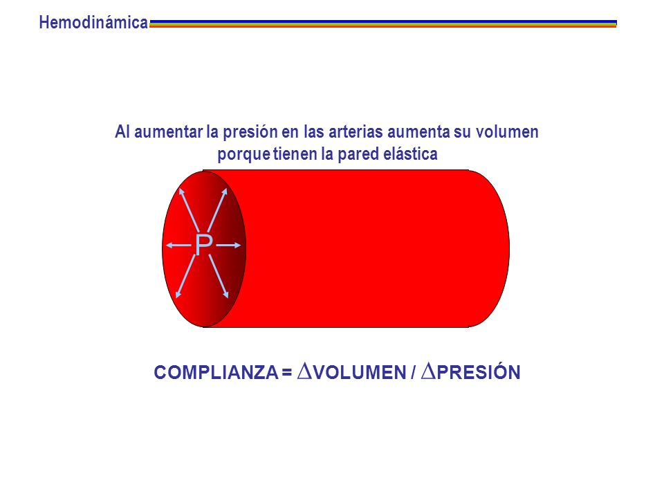 Hemodinámica Al aumentar la presión en las arterias aumenta su volumen. porque tienen la pared elástica.