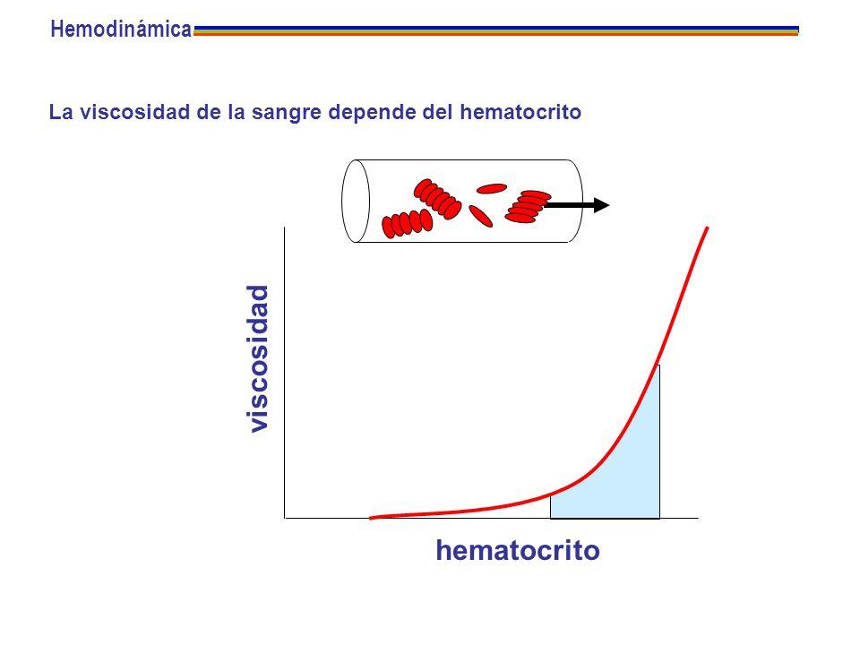 viscosidad hematocrito Hemodinámica