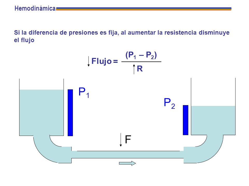 P1 P2 F (P1 – P2) Flujo = R Hemodinámica