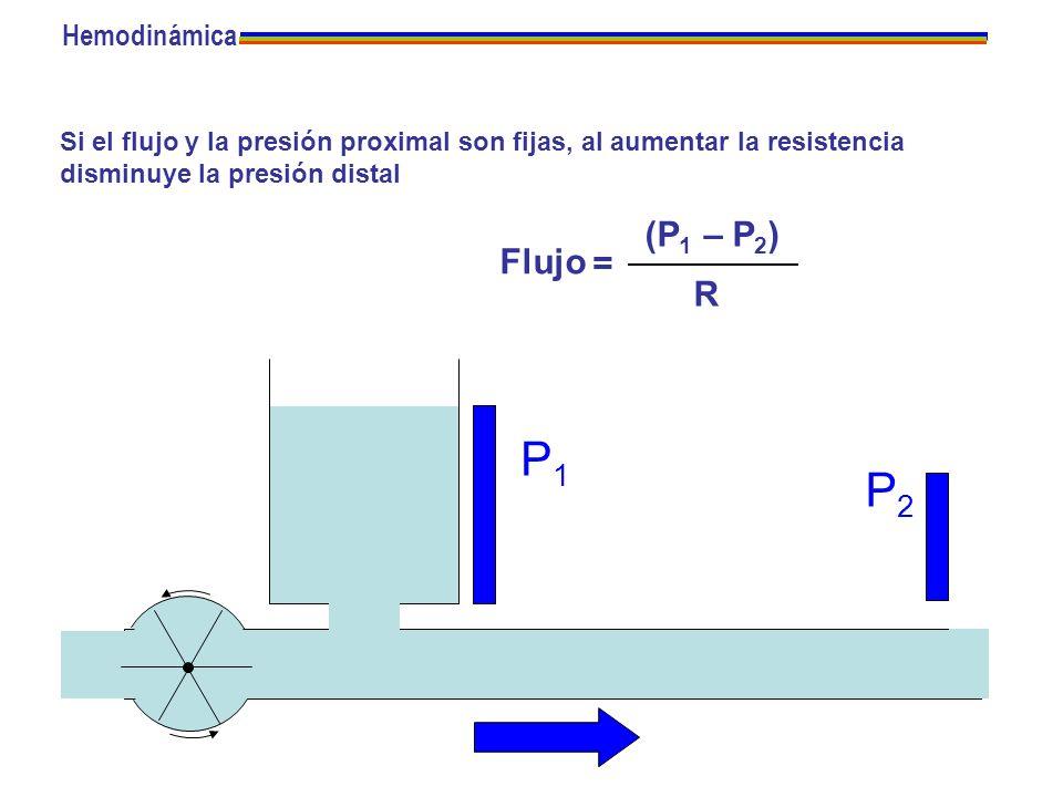 P1 P2 (P1 – P2) Flujo = R Hemodinámica