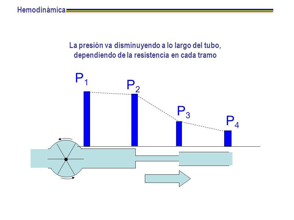 HemodinámicaLa presión va disminuyendo a lo largo del tubo, dependiendo de la resistencia en cada tramo.