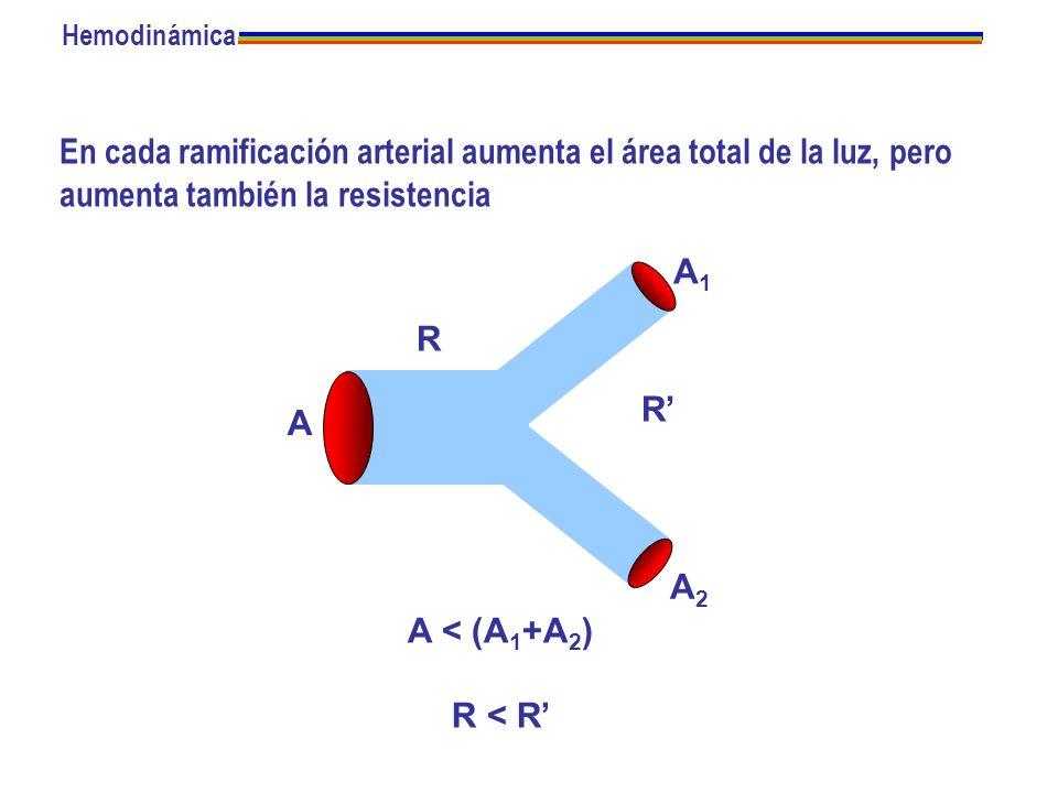 Hemodinámica En cada ramificación arterial aumenta el área total de la luz, pero aumenta también la resistencia.