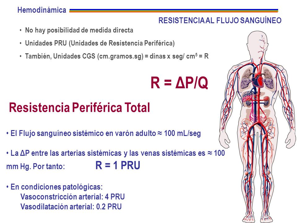 R = ΔP/Q Resistencia Periférica Total Hemodinámica