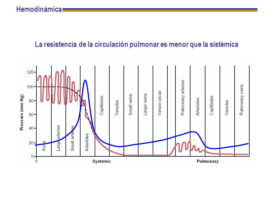 La resistencia de la circulación pulmonar es menor que la sistémica