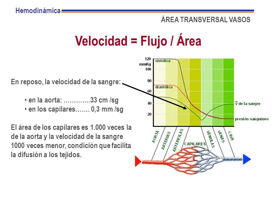 ÁREA TRANSVERSAL VASOS Velocidad = Flujo / Área