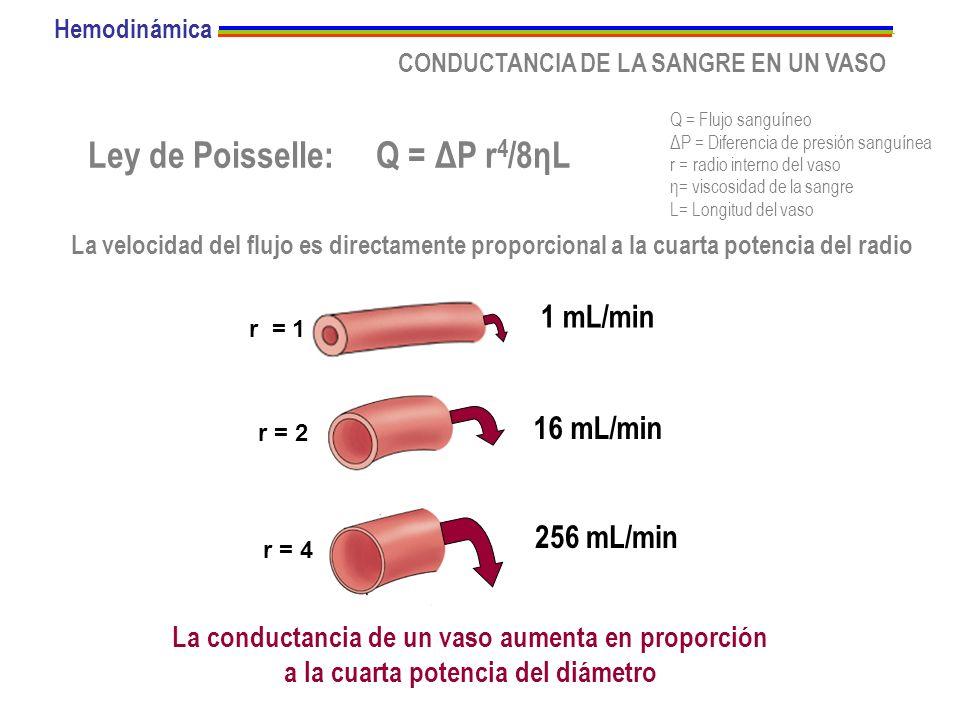Ley de Poisselle: Q = ΔP r4/8ηL