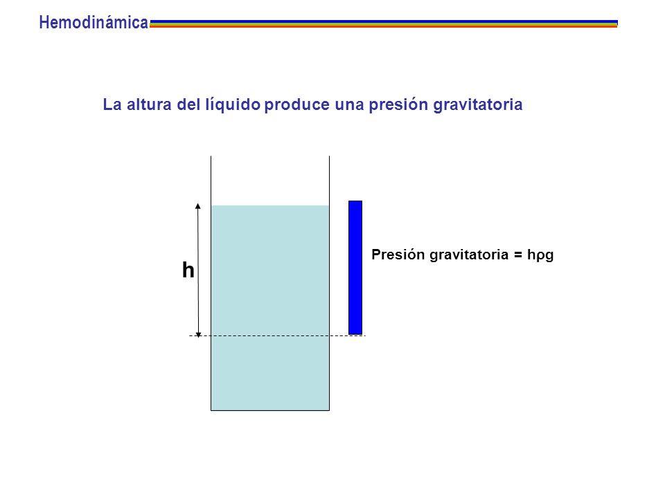 h Hemodinámica La altura del líquido produce una presión gravitatoria