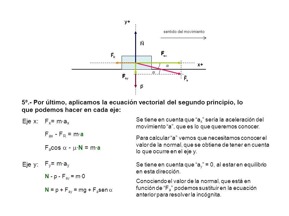 y+ sentido del movimiento. x+   5º.- Por último, aplicamos la ecuación vectorial del segundo principio, lo que podemos hacer en cada eje:
