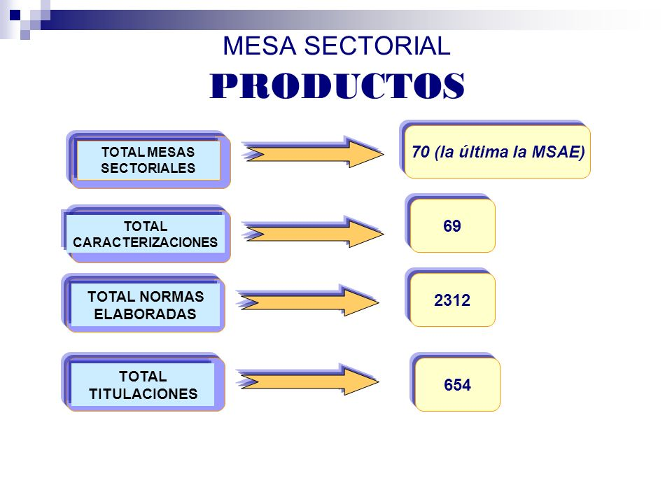 MESA SECTORIAL PRODUCTOS