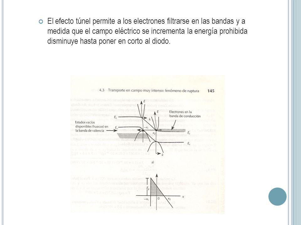 El efecto túnel permite a los electrones filtrarse en las bandas y a medida que el campo eléctrico se incrementa la energía prohibida disminuye hasta poner en corto al diodo.