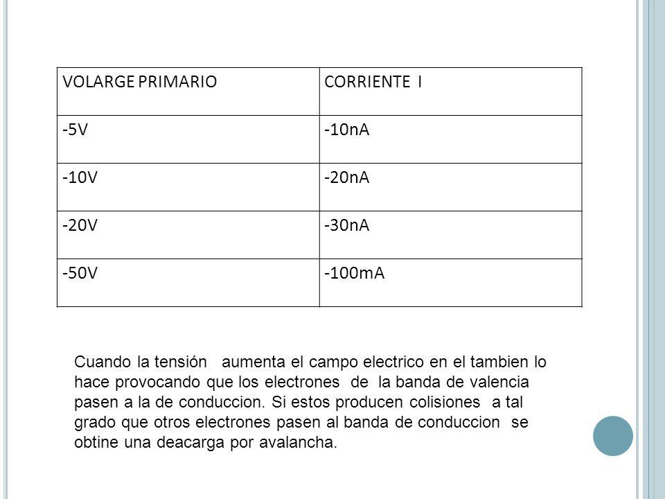 VOLARGE PRIMARIO CORRIENTE I -5V -10nA -10V -20nA -20V -30nA -50V