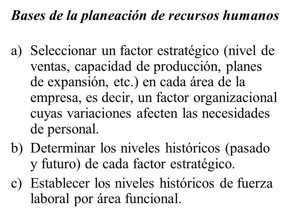 Bases de la planeación de recursos humanos