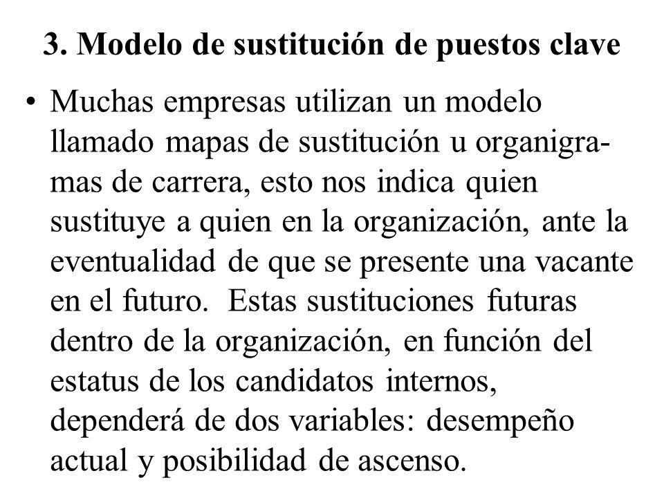 3. Modelo de sustitución de puestos clave