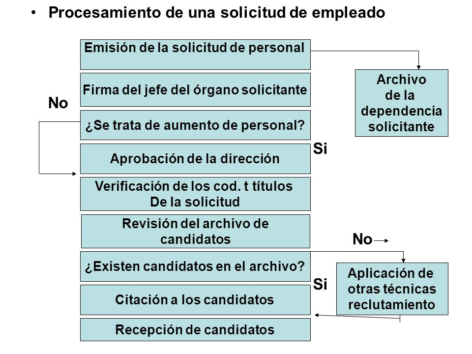Procesamiento de una solicitud de empleado