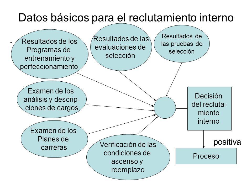Datos básicos para el reclutamiento interno