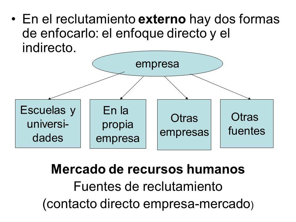 Mercado de recursos humanos