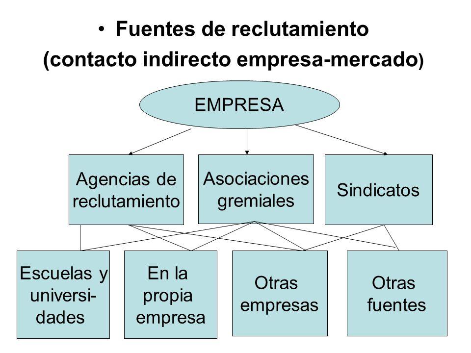 Fuentes de reclutamiento (contacto indirecto empresa-mercado)