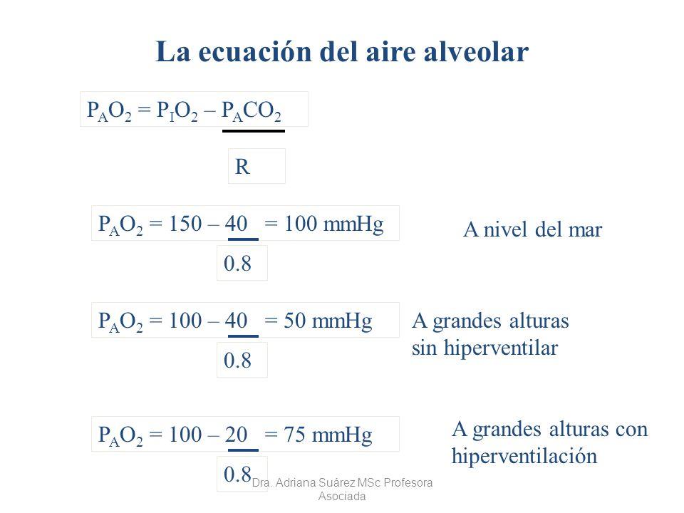 La ecuación del aire alveolar
